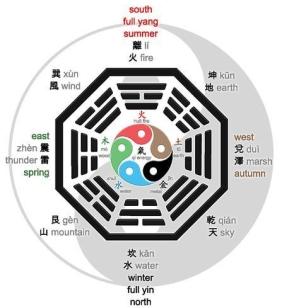 zentao_five_elements_yin_yang_wu_xing_yi_jing_dino_olivieripdf